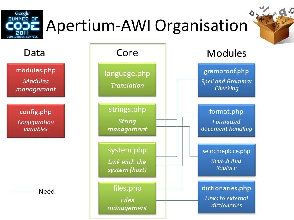 User:Commial/AWI - Apertium