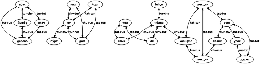 Pruned bilingual dictionary graphs.
