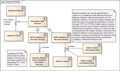Apertium going soa apertium sample component diagram an apertium server implements a xml rpc interface and eventually others that can be accessed using an apertium client or a web ccuart Gallery